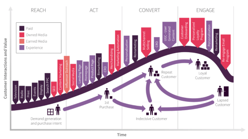 Marketing project analysis-- How to evaluate your marketing projects' efficiency