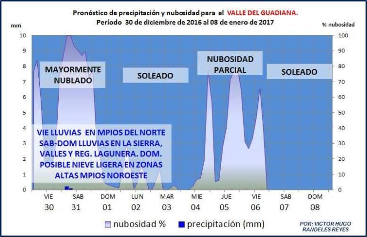 clima-hasta-el-8-de-enero-1