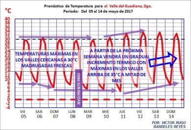 CLIMA EN DURANGO1