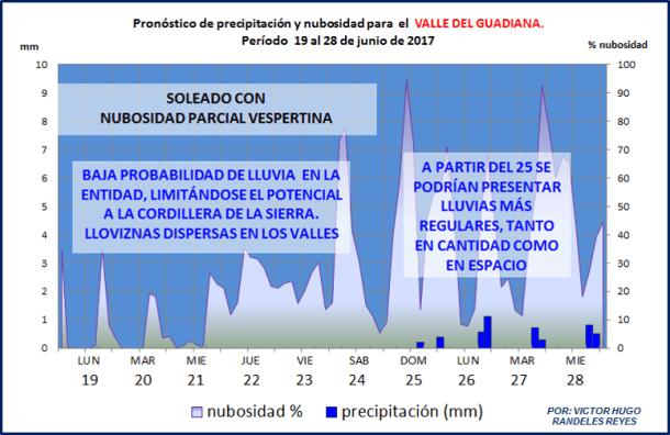 CLIMA EN DURANGO 1