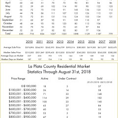 La Plata County August Real Estate Numbers