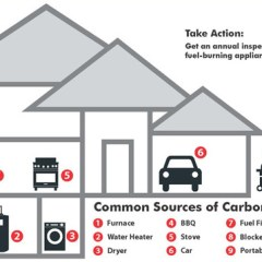 The Importance of Carbon Monoxide Detectors