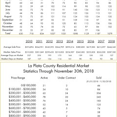 November La Plata County Real Estate Transactions