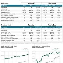 November Colorado Association of Realtors Numbers