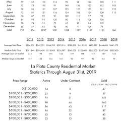 August La Plata County Real Estate Statistics