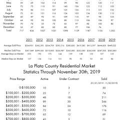 November La Plata County Residential Sales