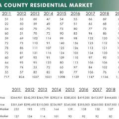 La Plata County June Real Estate