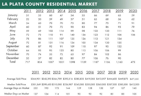 june durango real estate stats