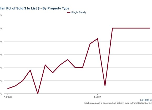 Is Relief in Sight for Tight Housing Market?
