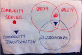 Community-Service-vs.-Transformation