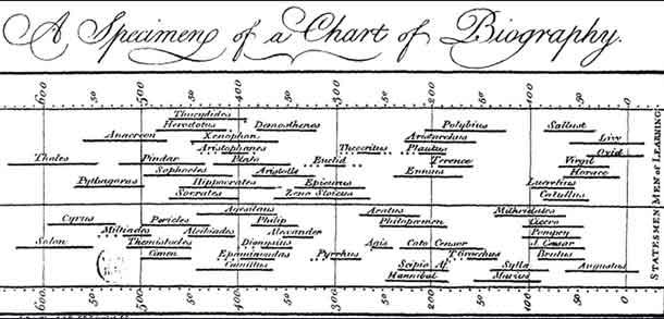 zivotni-ciklus-2000-poznatih-ljudi-joseph-priestley