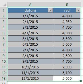 Microsoft Office Excel 2016 brza analiza podataka