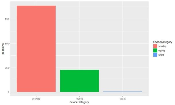 google analytics api v4 r device category