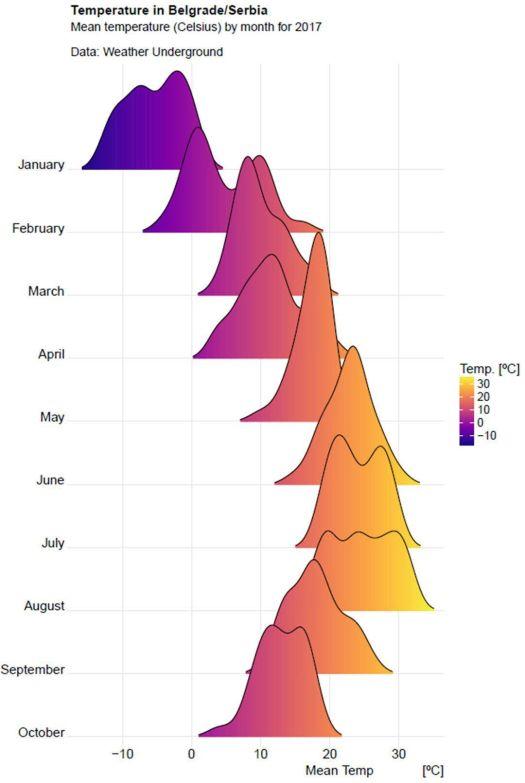 belgrade mean temperatues 2017 r