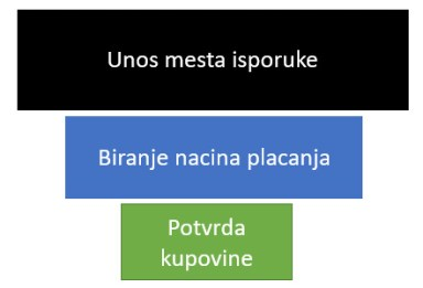 prodajni levak google analytics goals