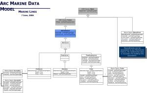 UML Diagrams, Case Studies of Arc Marine: the ArcGIS