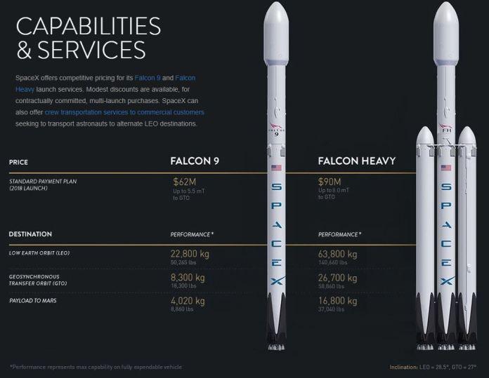 Her ihtiyaca uygun ürün yelpazesine sahip SpaceX'in fiyat listesi. (Kaynak: Spacex.com)