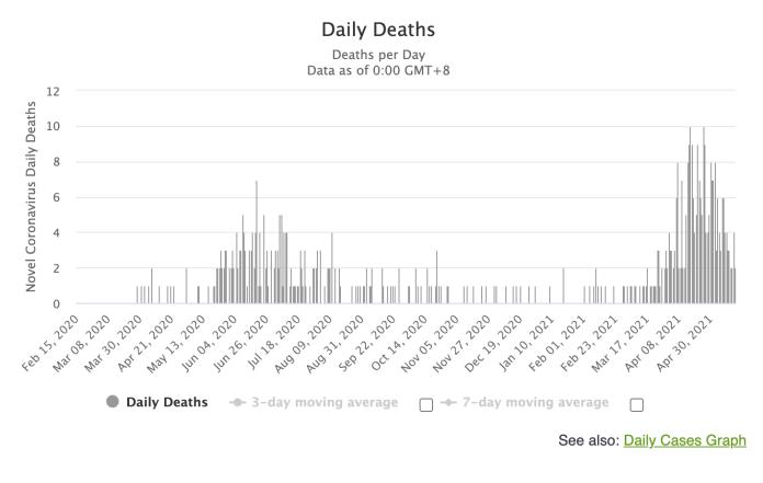 Katar'daki günlük ölüm sayıları