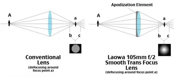 Laowa-105mm-apodization-element-chart-e1457815549267