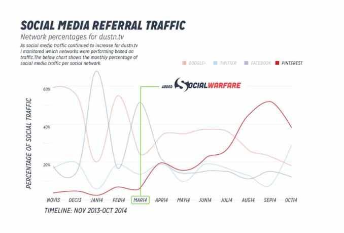 using pinterest strategy and social warfare chart