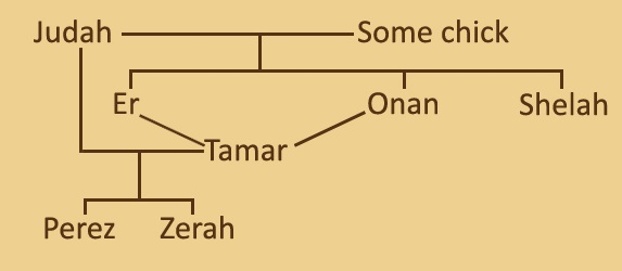 Image result for judah family tree