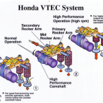 VTEC vs. iVTEC: Whats the Difference?