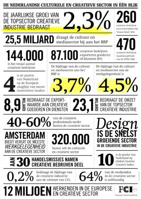 thumbnail of FCI-Infographic-Creatieve-Sector-in-een-blik-A4rgb
