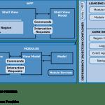Prism là gì ? các khái niệm chính trong Prism Library 5.0 for WPF