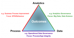 Developing A Data Strategy Template Dataversity