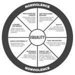The Equality Wheel