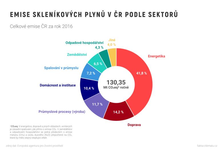 Emise skleníkových plynů v ČR podle sektorů