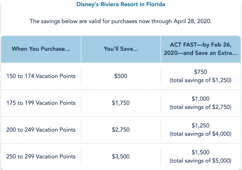 Disney Vacation Club Savings