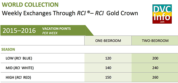 RCI Gold Crown Points