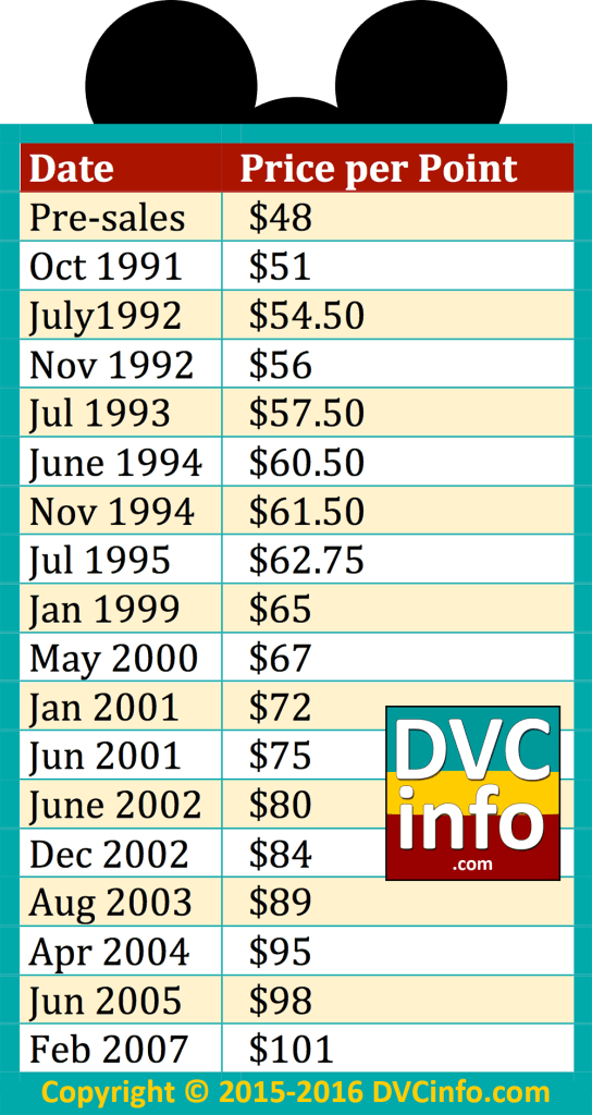 Historical base price for each resort, exclusive of incentives