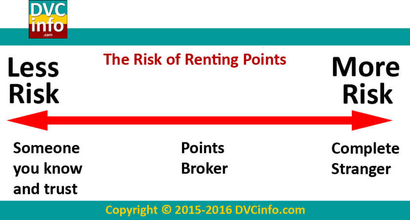 DVC Points Rental Risk Scale