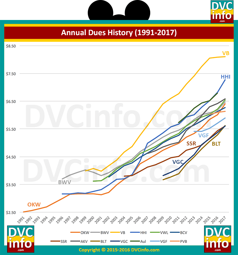 Historical DVC Annual Dues 1991-2017