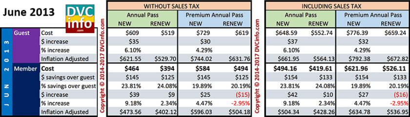 June 2013 Annual Pass Costs