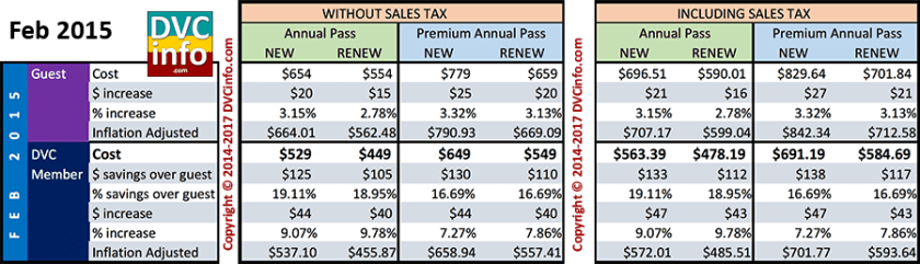 Feb 2015 Annual Pass Costs