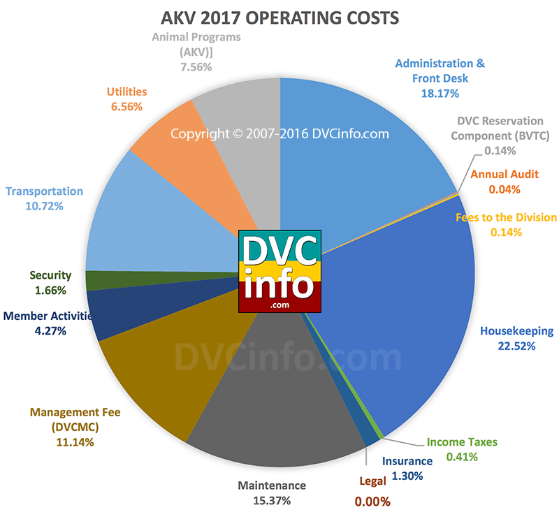 DVC 2017 Resort Budget for AKV: Operating Costs