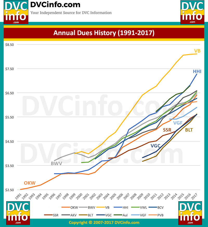 Annual Dues History Graph 1991-2017