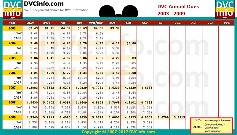 DVC Annual Dues History 2003-2009
