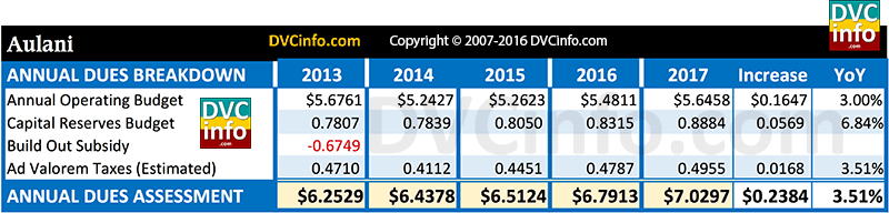 DVC 2017 Resort Budget for Aulani: Annual dues breakdown