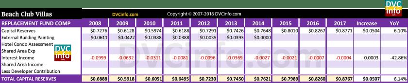 DVC 2017 Resort Budget for BCV: Capital