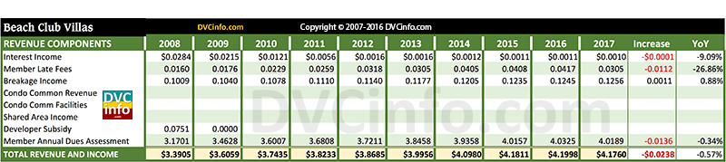 DVC 2017 Resort Budget for BCV: Revenue