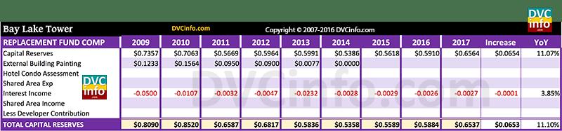 DVC 2017 Resort Budget for BLT: Capital