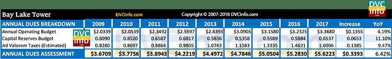DVC 2017 Resort Budget for BLT: Annual dues breakdown