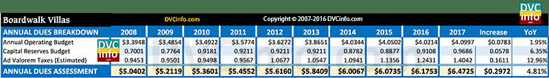 DVC 2017 Resort Budget for BWV: Annual dues breakdown