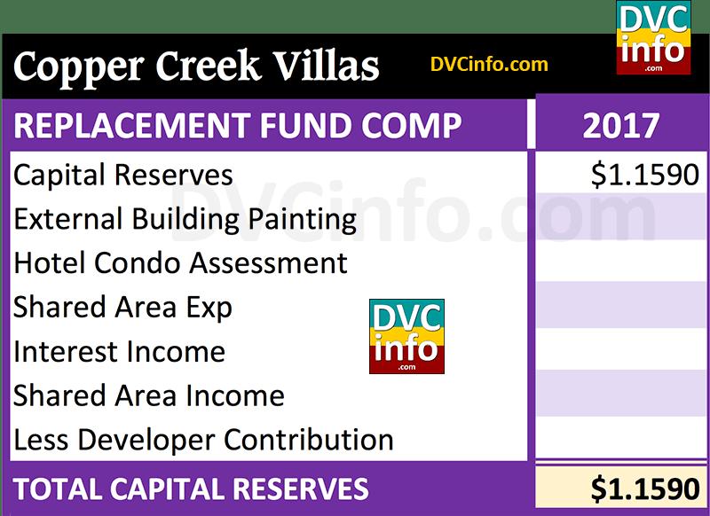 DVC 2017 Resort Budget for CCV: Capital