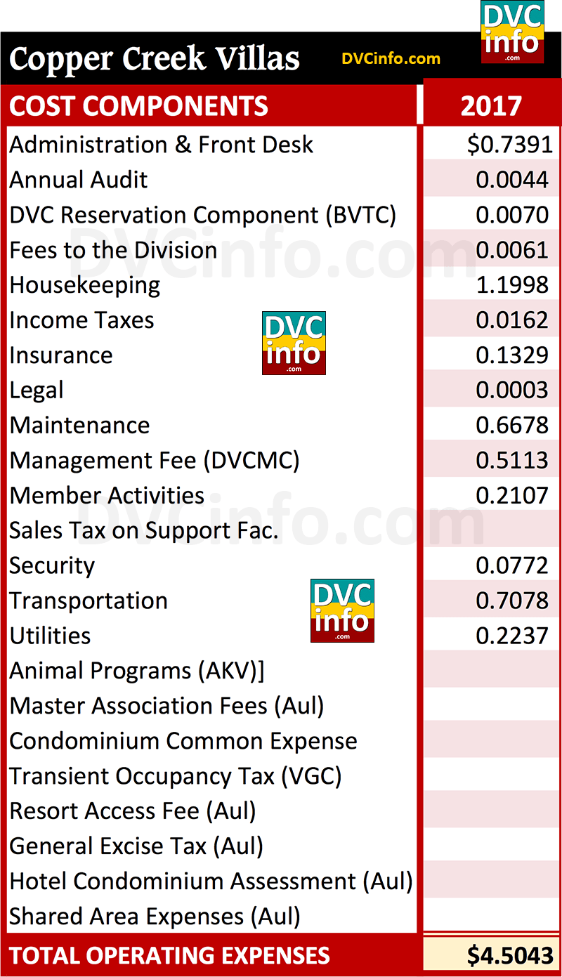 DVC 2017 Resort Budget for CCV: Costs