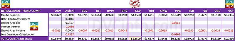 2017 DVC Resort Budget Comparison: Capital